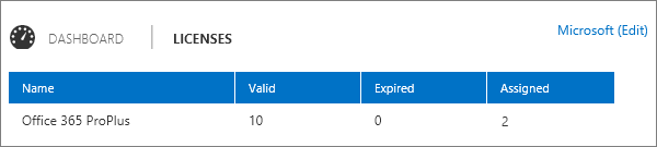 View the number of licenses that are vaild, expired, and assigned.