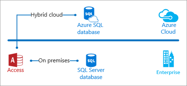 Access on-premises and in the cloud