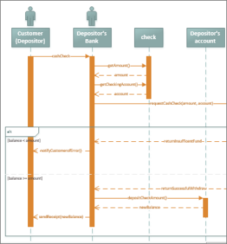 Create a UML sequence diagram - Visio