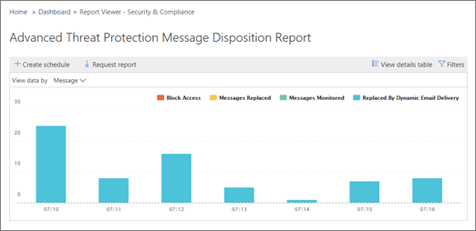 ATP Message Disposition Report