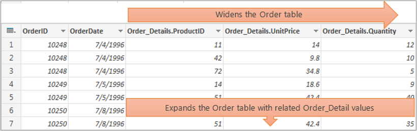 Results of expanding a structured Table column