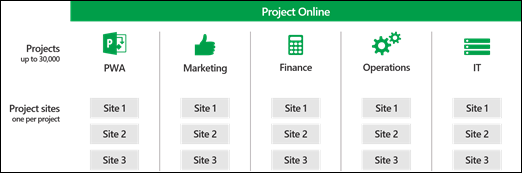 Project Sites across PWA site collections