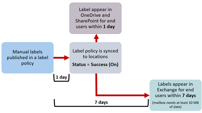 Diagram of when manual labels take effect