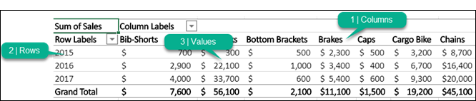 A PivotTable with its parts labeled (columns, rows, values).