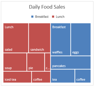 Example of a Treemap Chart in Office 2016 for Windows