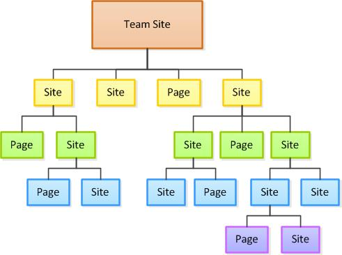 Site hierarchy diagram