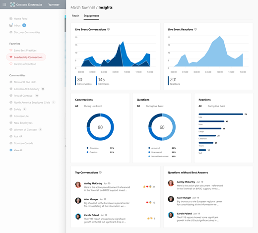 Screenshot showing the full Engagement section for Live Event insights