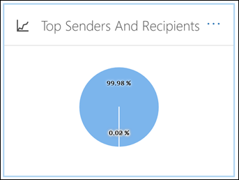 To view this report, in the Security & Compliance Center, go to Reports > Dashboard > Top Senders and Recipients