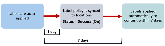 Diagram of when auto-apply labels take effect