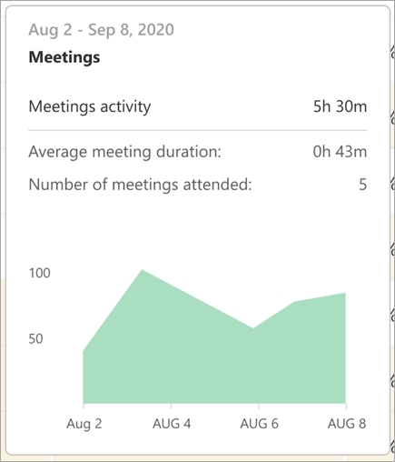 Meeting data details on hover