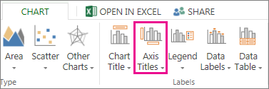 Axis Titles button on the Chart tab