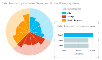 Power View pie chart of sales by continent with 2007 data selected