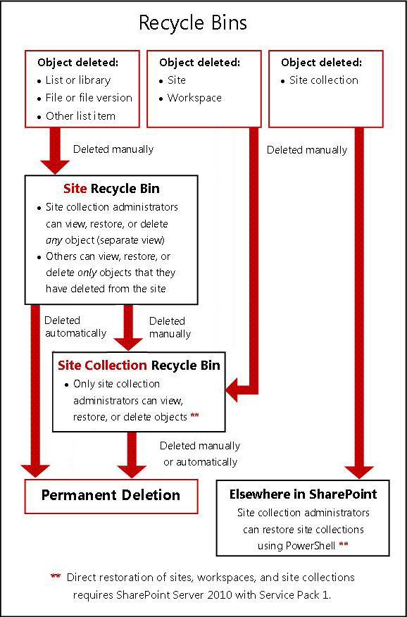 Flow of objects between site and Recycle Bins