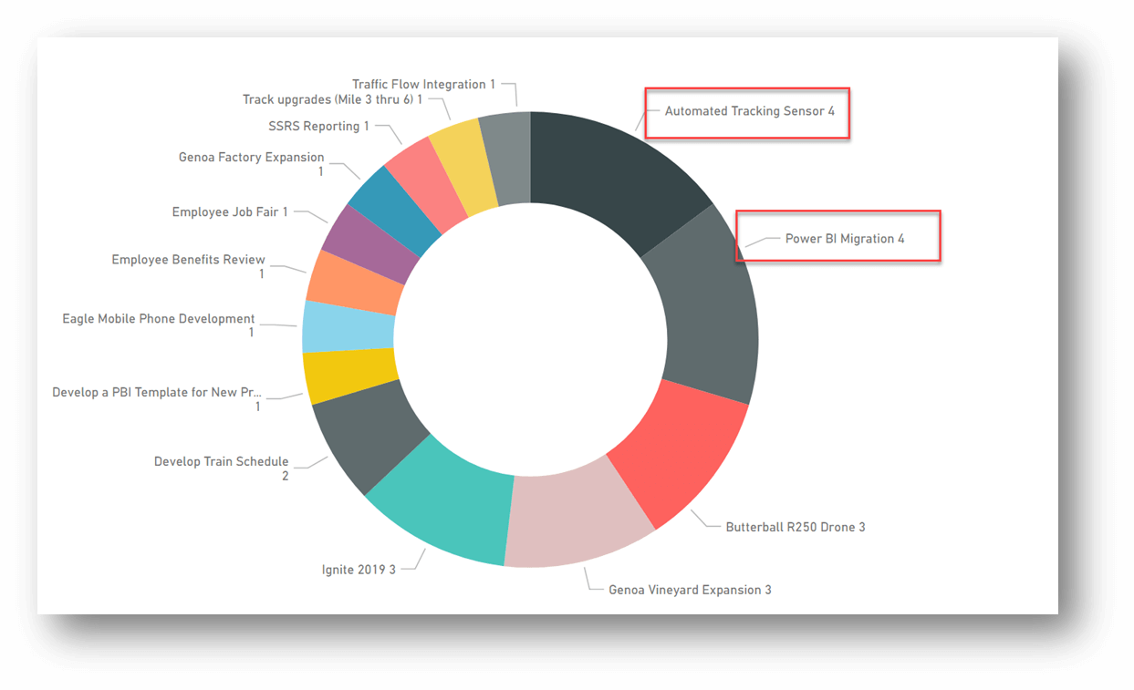 A circular chart in the center has names of projects appearing along the outside of the circle. Each project name has a number associated with it to show the number of issues it has. Alon the top right of the circle are two projects that each have the number 4 next to them. The names of these projects and the number associated with them have a rectangular border around them.