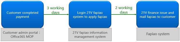 Flowchart showing the Fapiao application process.
