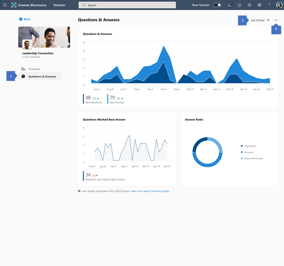 Screenshot showing full view of question and answers insights in Yammer