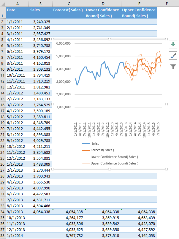 Ediblewildsus  Scenic Whats New In Excel  For Windows  Excel With Inspiring Part Of A Spreadsheet Showing The Table Of Forecasted Numbers And A Forecast Chart With Attractive For Loop In Excel Vba Also Excel Vba Search In Addition Excel Freeze Rows And Columns And What Is A Macro Excel As Well As Excel Save As Csv Additionally Sharepoint  Excel Services From Supportofficecom With Ediblewildsus  Inspiring Whats New In Excel  For Windows  Excel With Attractive Part Of A Spreadsheet Showing The Table Of Forecasted Numbers And A Forecast Chart And Scenic For Loop In Excel Vba Also Excel Vba Search In Addition Excel Freeze Rows And Columns From Supportofficecom