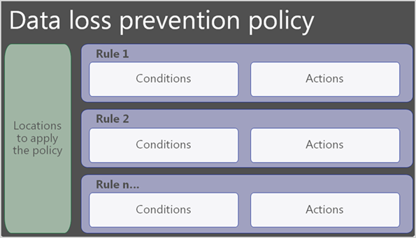 Diagram shows DLP policy contains locations and rules