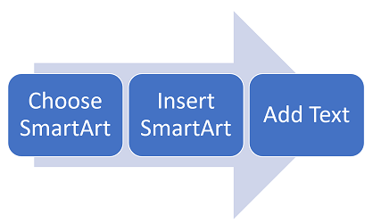 A process diagram from left to right.