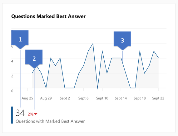 Screenshot showing insights on Yammer questions with a best answer