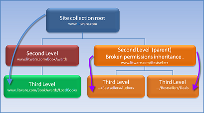 Permissions inheritance broken illustration.