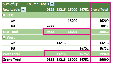 Example PivotTable showing subtotals and grand totals
