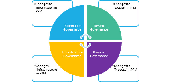 Four key areas of change for your PPM solution: Information, Design, Infrastructure, and Process.