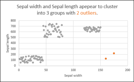 Scatter chart showing outliers