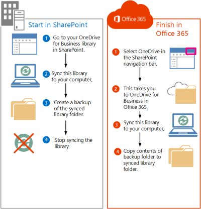 Steps for moving SharePoint 2013 files to Office 365