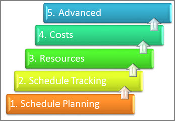 5 major areas of a project management system