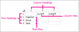 Worksheet showing position of headings and titles