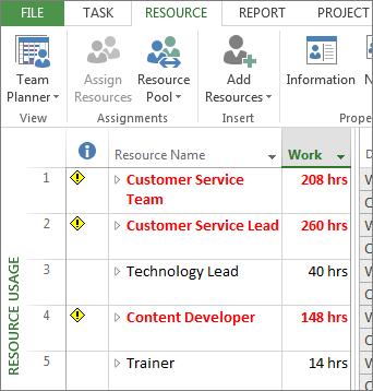 View resource usage