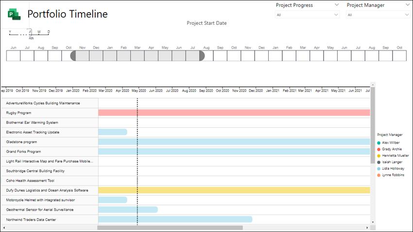 Example of a Portfolio Timeline.