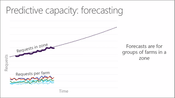 Chart showing predictive capacity: forecasting
