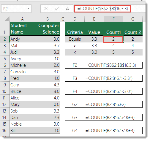 COUNTIF function - Count by GPA - Formula in cell F2 is =COUNTIF($B$2:$B$16,3.3)