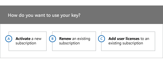 How do you want to use your key? A) Activate a new subscription, B) Renew an existing subscription, or C) Add users to an existing subscription