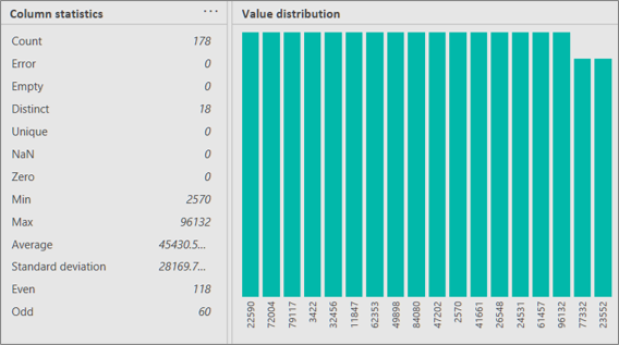 The Column statistics and Value distribution views