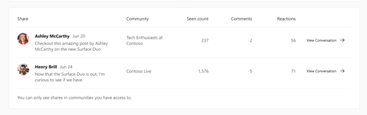 Screenshot showing insights for shared Yammer conversations