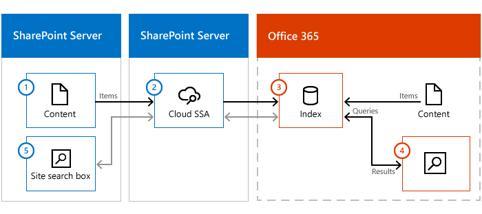 Illustration shows a SharePoint Server content farm, a SharePoint Server with a cloud SSA, and Office 365. Information flows from on-premises content, via the cloud SSA, to the search index in Office 365.