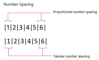 Number Spacing, Proportional and Tabular