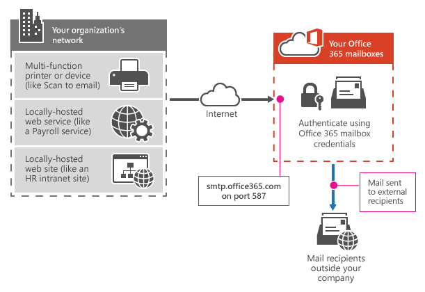 Shows how a multifunction printer connects to Office 365 using SMTP client submission.