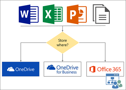 choose where to store files in the cloud onedrive