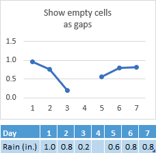 Data missing in Day 4's cell, chart showing a gap in the line