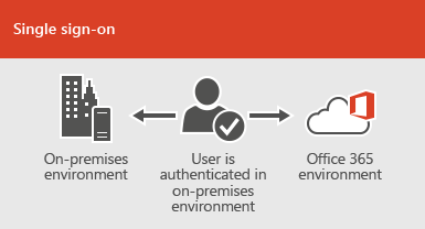 With single sign-on, the same account is available in both the on-premises and online environments