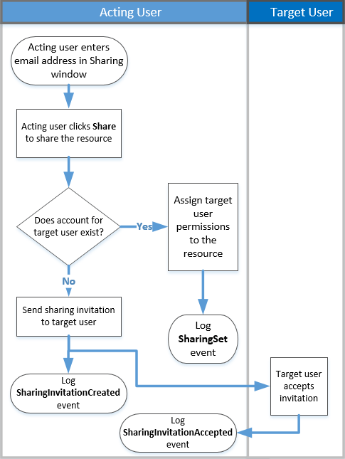 Flow chart of how sharing auditing works