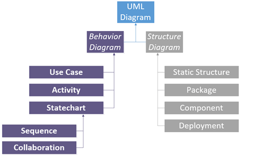 UML 2.0 diagram.