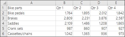 Sample data for column chart