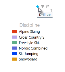 the drill up icon in Power View