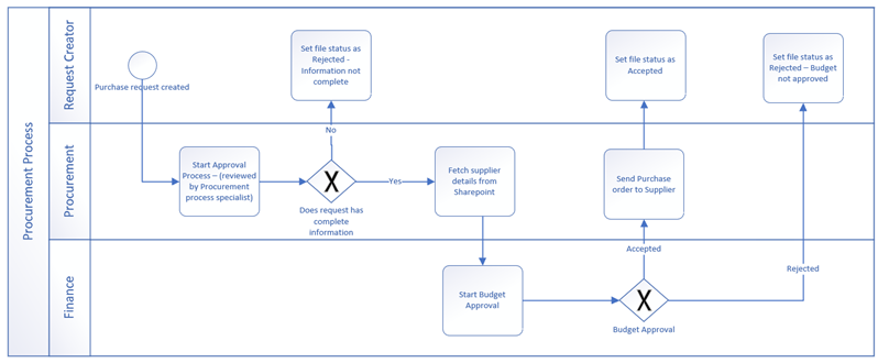 Example of a workflow made with BPMN basic shapes.