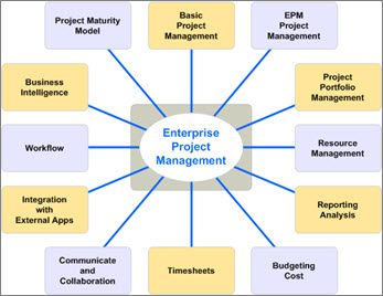 Diagram that lists different aspects of EMP solutions